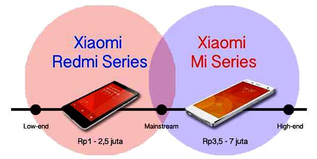 perbedaan xiaomi type mi dan redm2i